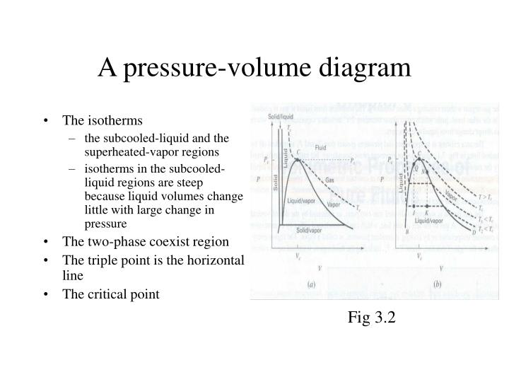 A pressure volume diagram l.jpg