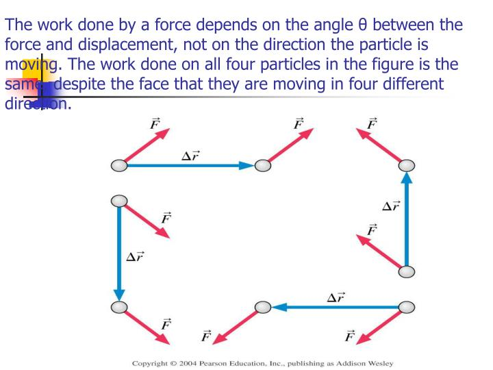 The work done by a force depends on the angle