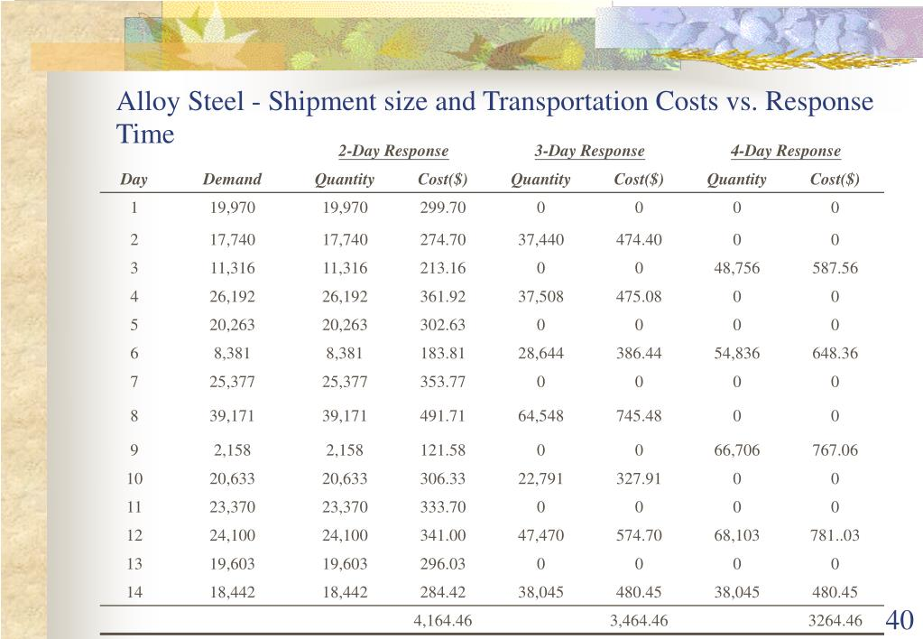 Alloy Steel - Shipment size and Transportation Costs vs. Response Time