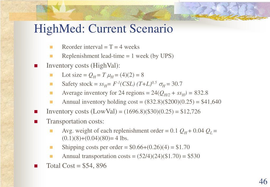HighMed: Current Scenario