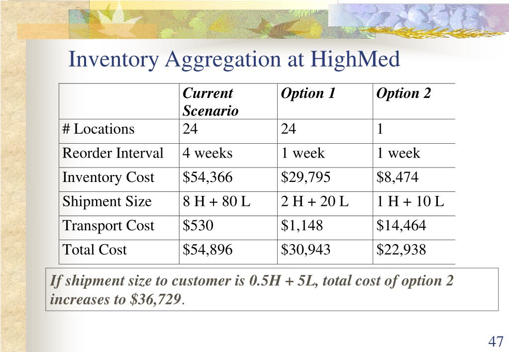 Inventory Aggregation at HighMed