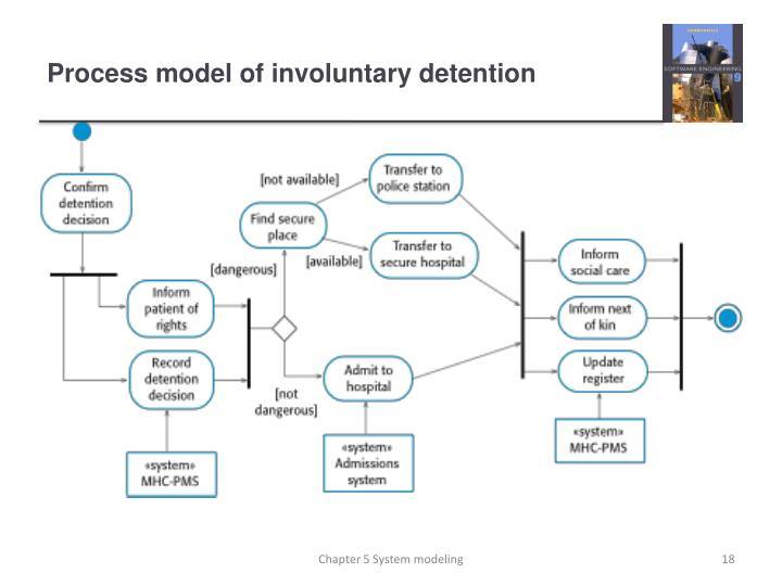 Process model of involuntary detention