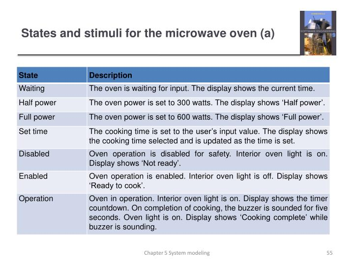 States and stimuli for the microwave oven (a)