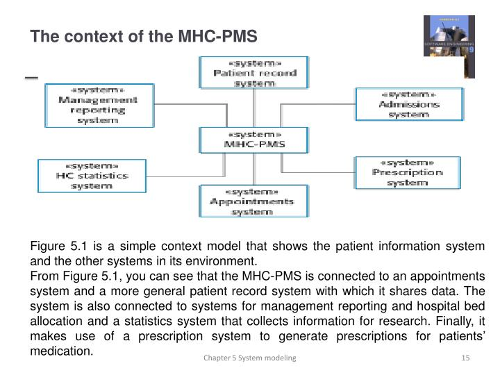 The context of the MHC-PMS