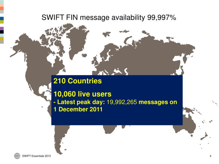 SWIFT FIN message availability