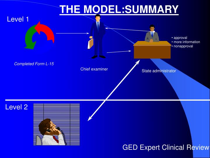 THE MODEL:SUMMARY