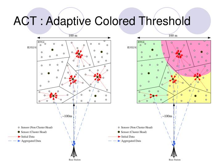 ACT : Adaptive Colored Threshold