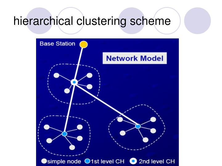 hierarchical clustering scheme