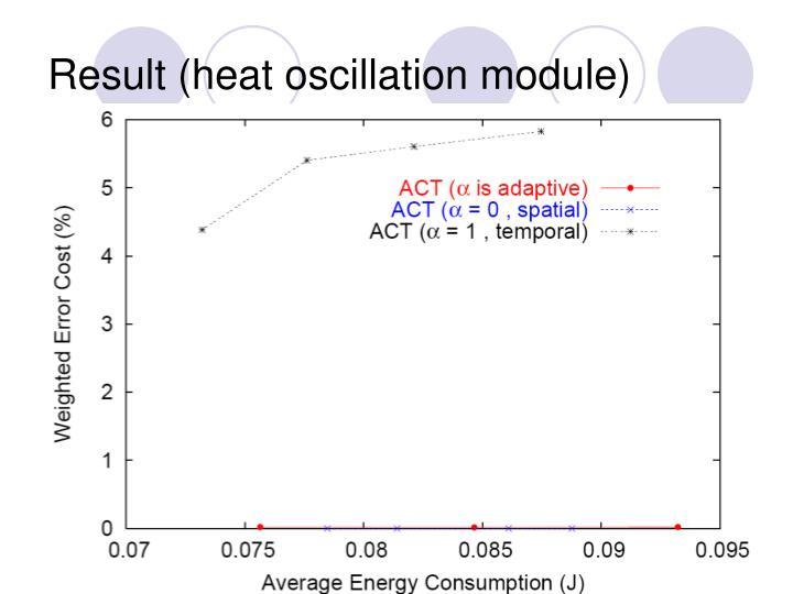 Result (heat oscillation module)