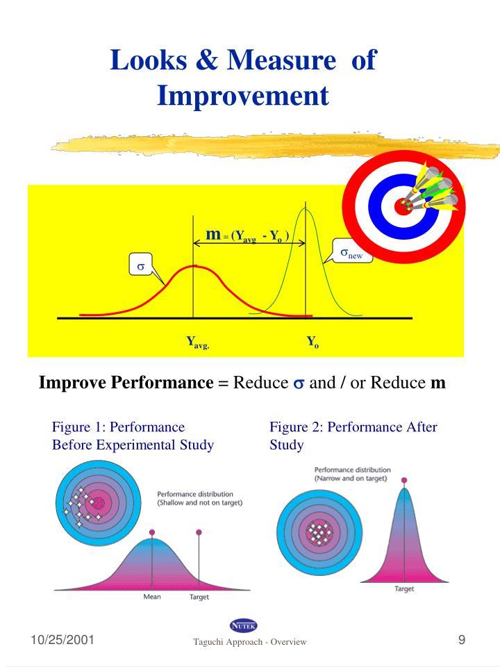 Figure 1: Performance Before Experimental Study