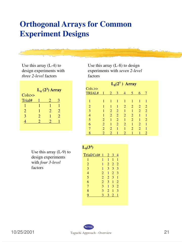 Orthogonal Arrays for Common Experiment Designs