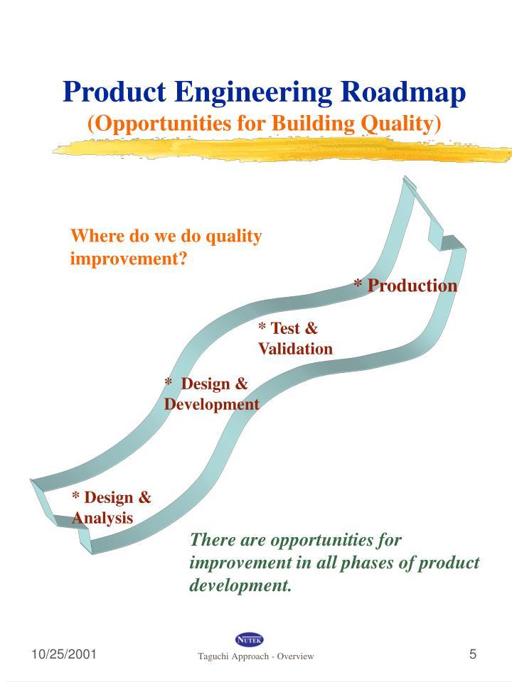 Where do we do quality improvement?