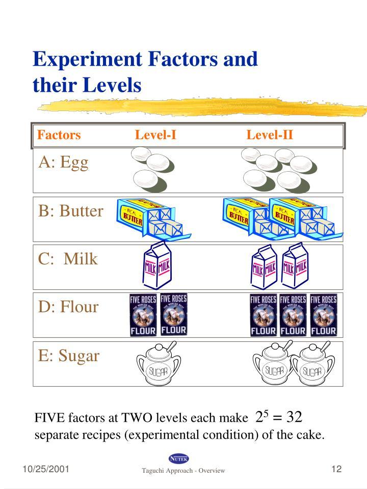 Factors Level-I    Level-II