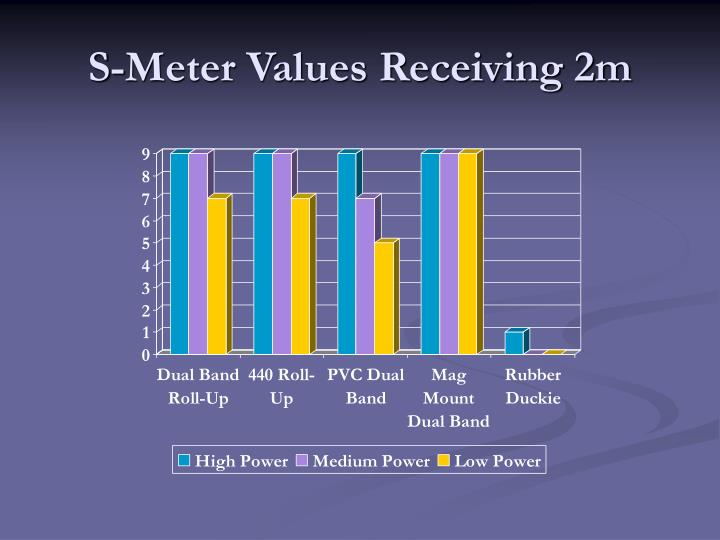 S-Meter Values Receiving 2m