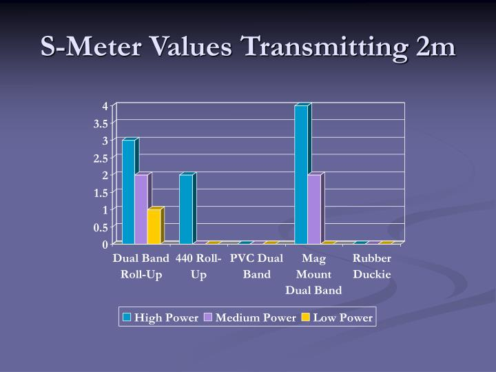 S-Meter Values Transmitting 2m