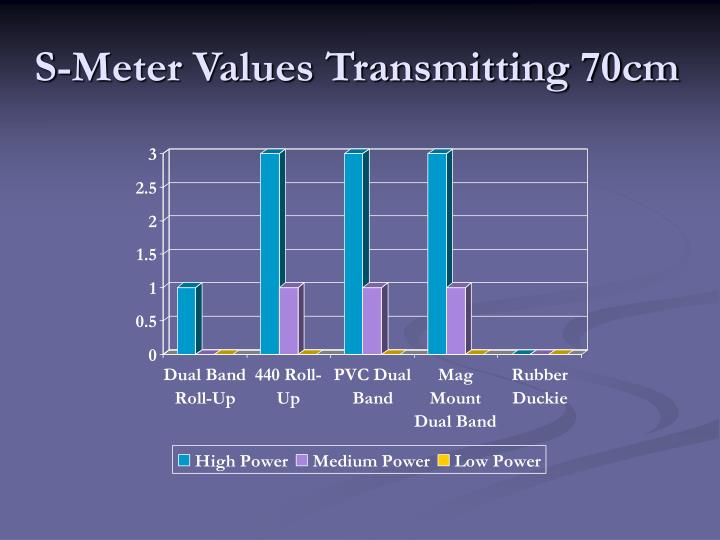 S-Meter Values Transmitting 70cm