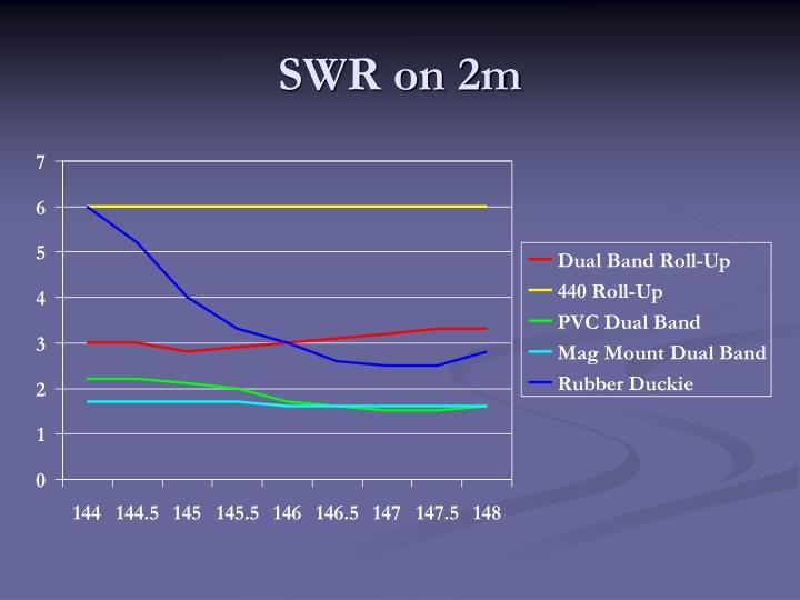 SWR on 2m