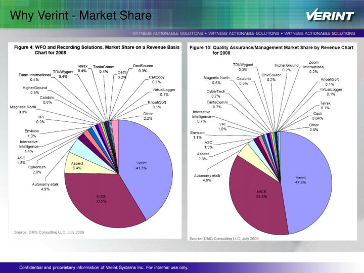 Why Verint - Market Share