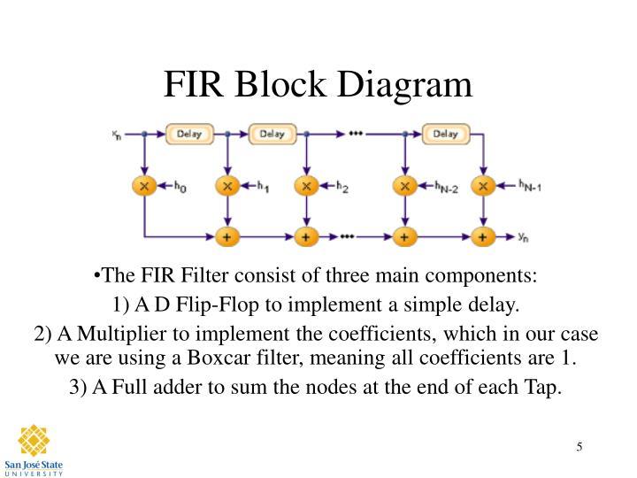Ppt - Boxcar Fir Filter Powerpoint Presentation