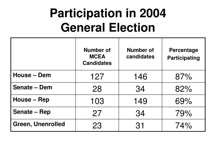 Participation in 2004