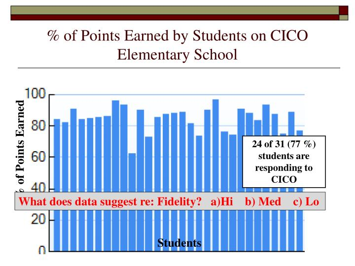 % of Points Earned by Students on CICO