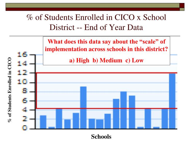 % of Students Enrolled in CICO x School