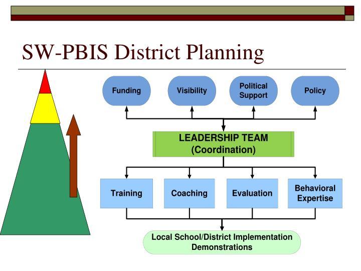 SW-PBIS District Planning