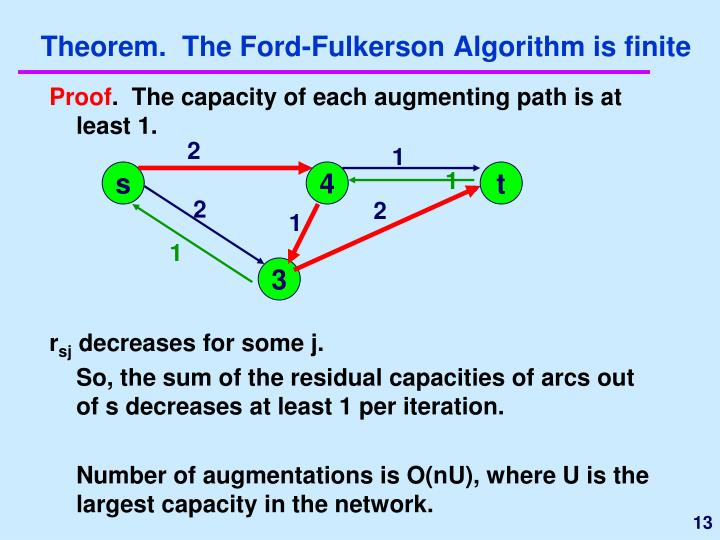 Theorem.  The Ford-Fulkerson Algorithm is finite