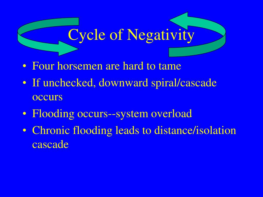 Cycle of Negativity
