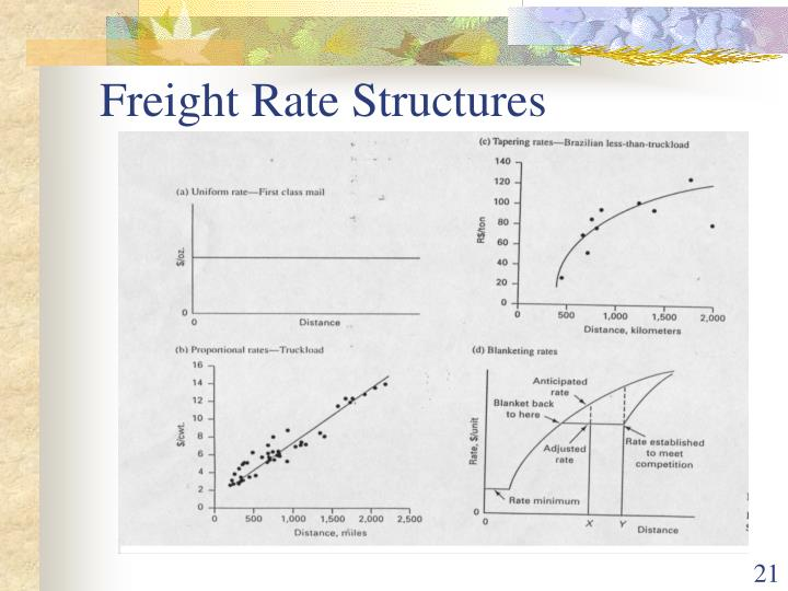 Freight Rate Structures