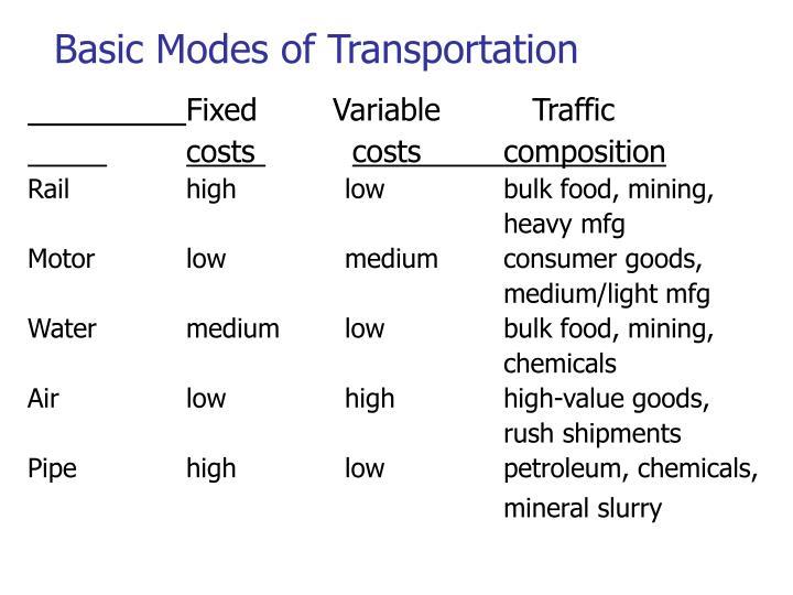 Basic Modes of Transportation