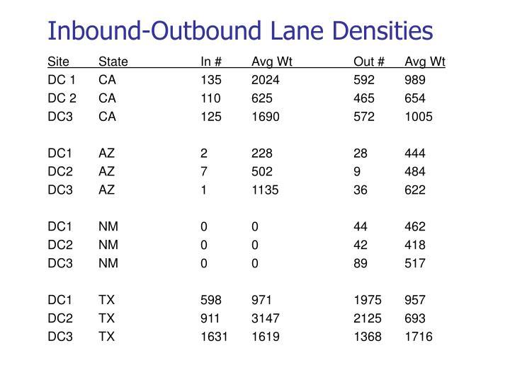 Inbound-Outbound Lane Densities