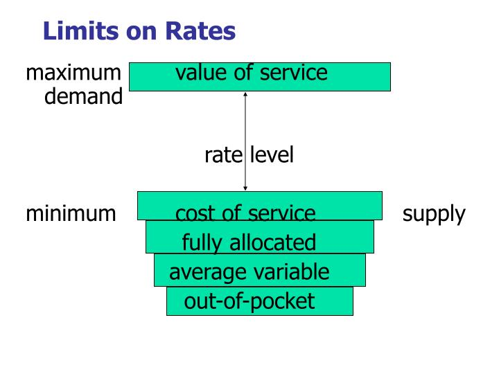 Limits on Rates