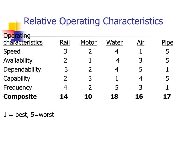 Relative Operating Characteristics