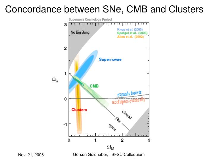 Concordance between SNe, CMB and Clusters