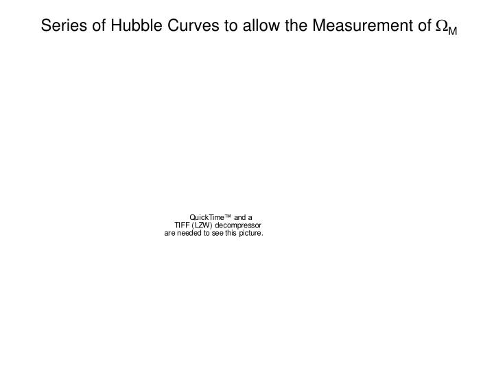 Series of Hubble Curves to allow the Measurement of
