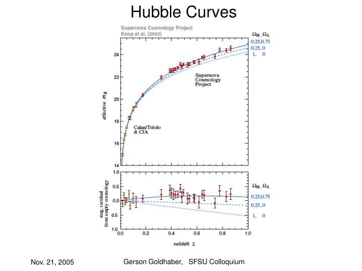 Hubble Curves