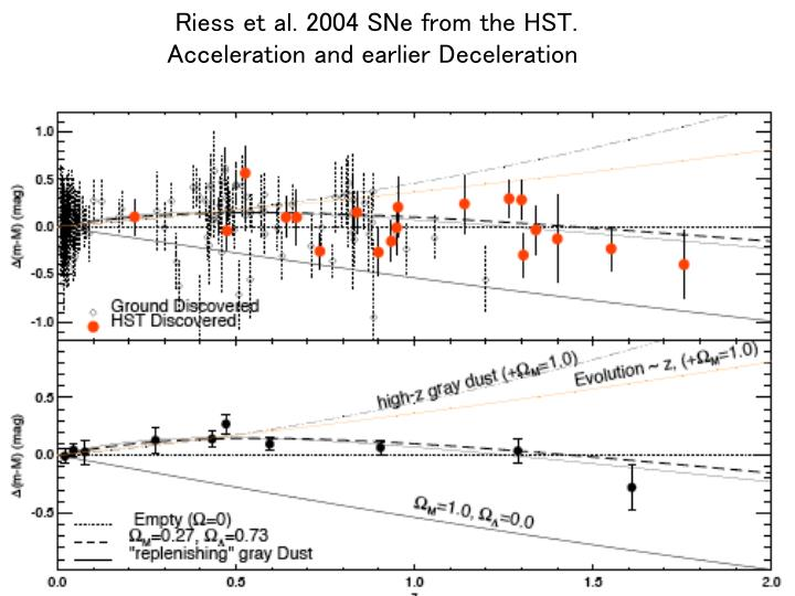 Riess et al. 2004 SNe from the HST.