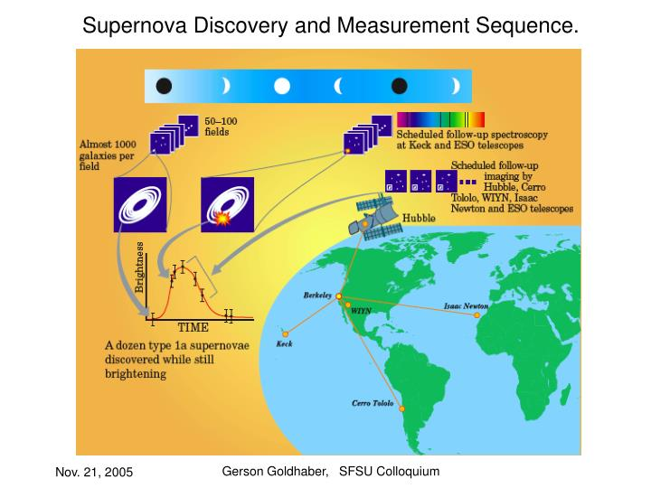 Supernova Discovery and Measurement Sequence.