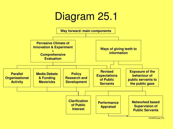 Diagram 25.1
