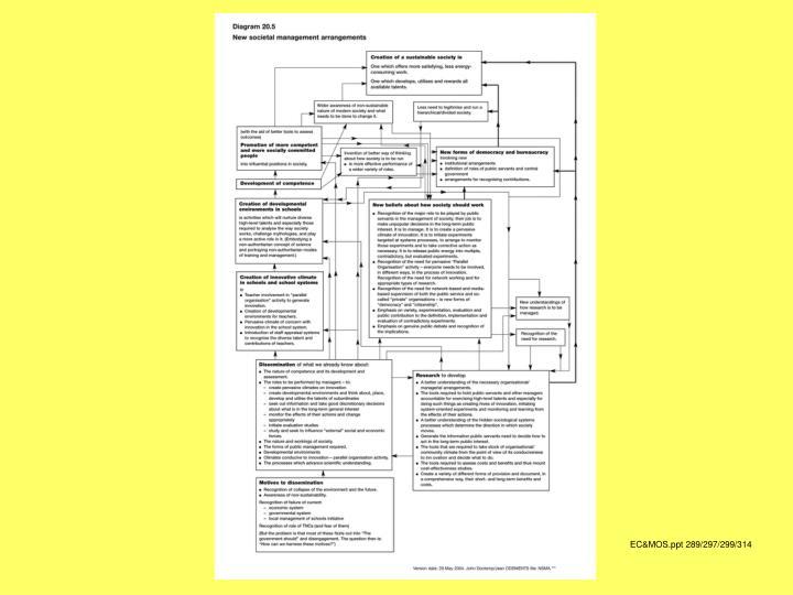 EC&MOS.ppt 289/297/299/314