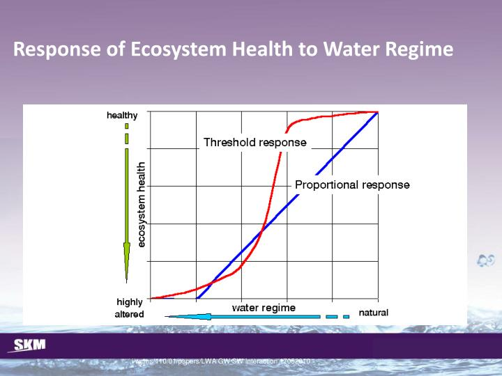 Response of Ecosystem Health to Water Regime