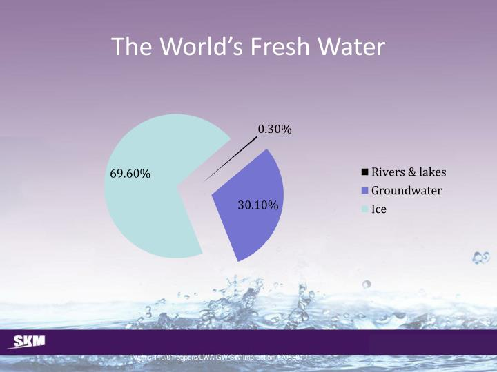 The world s fresh water