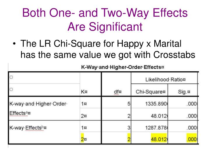 Both One- and Two-Way Effects Are Significant