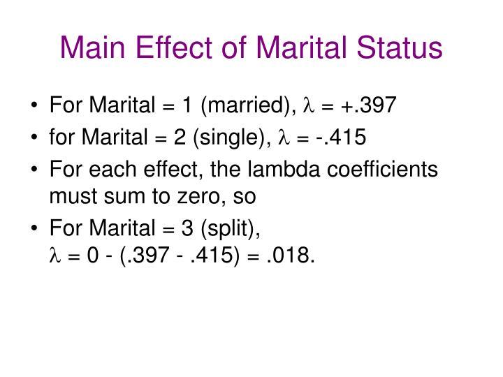Main Effect of Marital Status