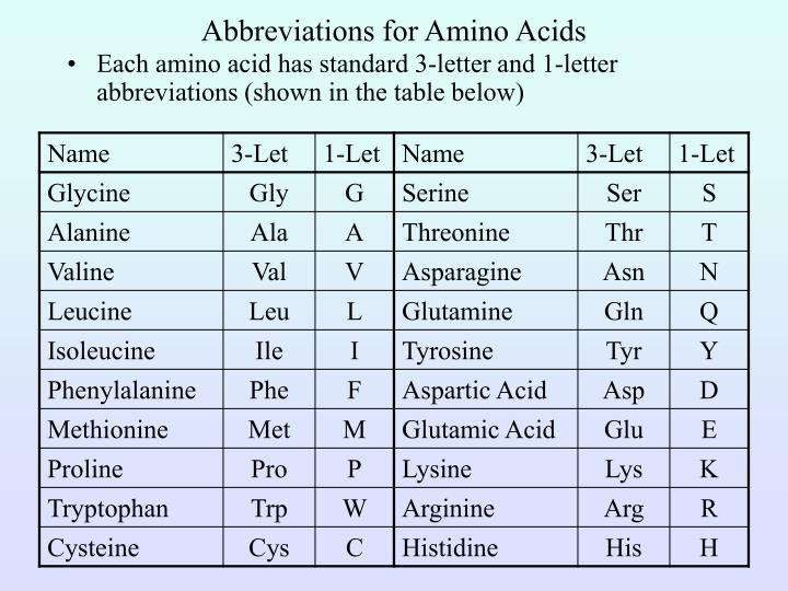 Abbreviations for Amino Acids
