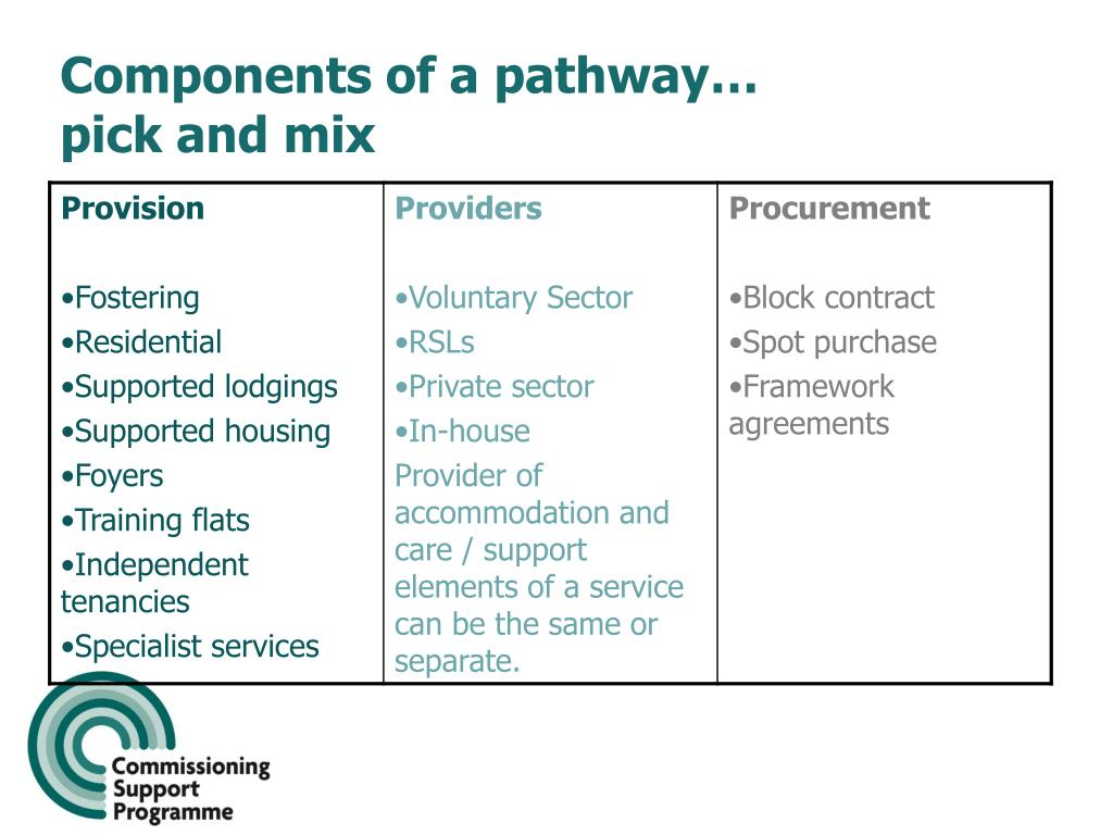 Components of a pathway…