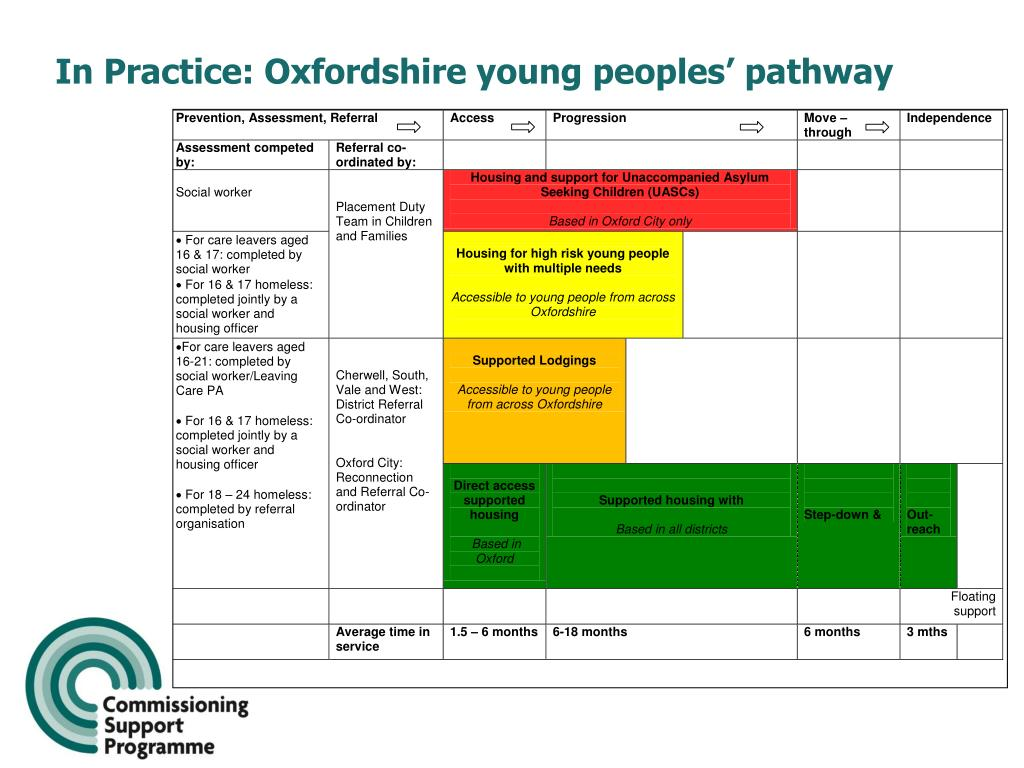 In Practice: Oxfordshire young peoples' pathway