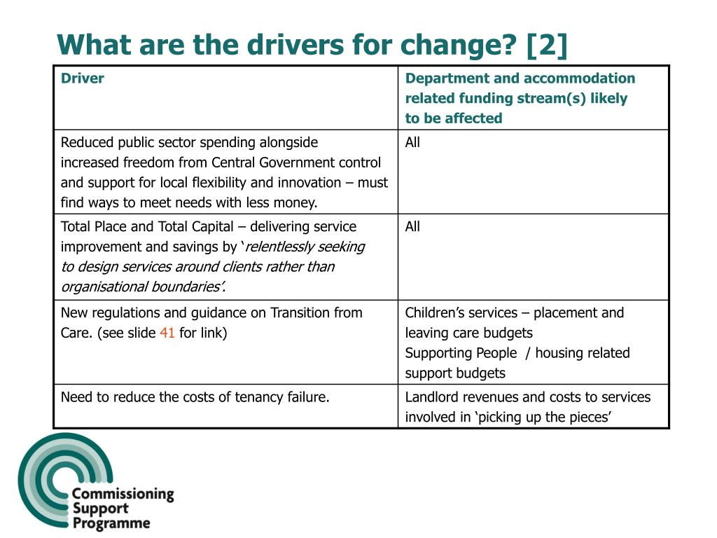 What are the drivers for change? [2]