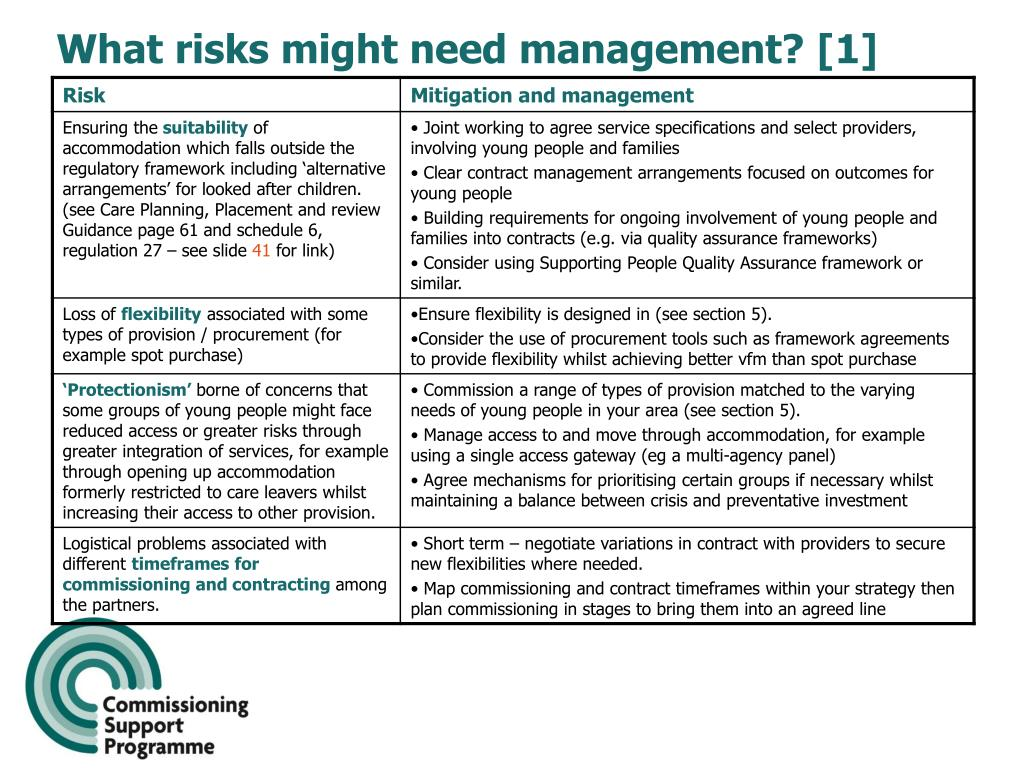 What risks might need management? [1]